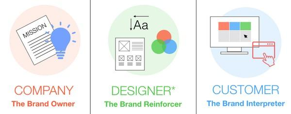 Бренд принадлежит компании, фиксируется (укрепляется) дизайнерами и интерпретируется клиентами.