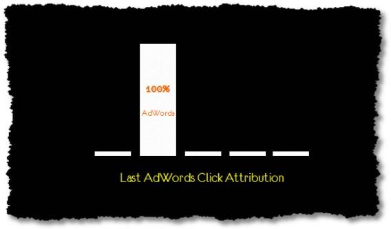 Last Adwords click атрибуция