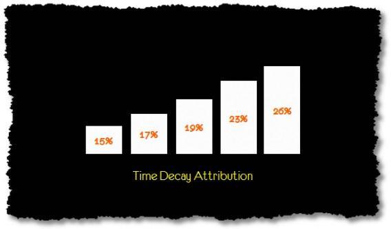 Time-decay атрибуция