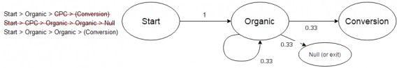 Модель Маркова