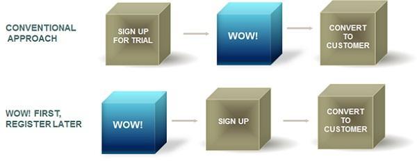Как конвертировать пользователей в клиентов?