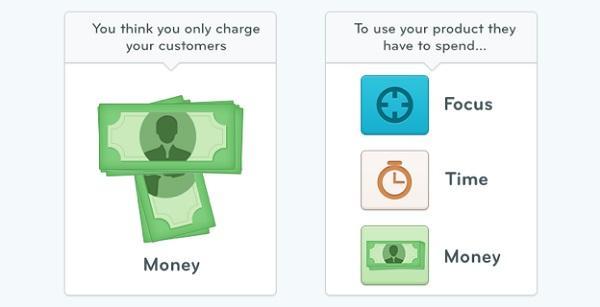 Вы думаете, что просите у ваших клиентов только деньги, но для использования вашего продукта они также должны тратить свое время и прикладывать определенные усилия в плане концентрации