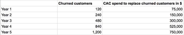 Количество ушедших клиентов
