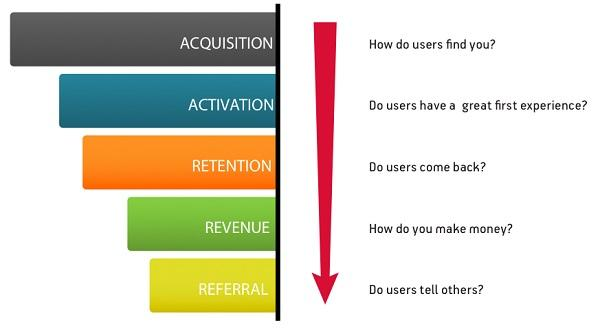 Иллюстрация к статье: 10 аналитических советов, которые помогут вам улучшить ваш продакт-маркетинг