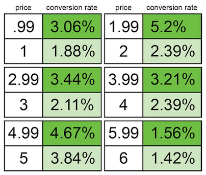 Левый столбик — цена, правый — коэффициент конверсии