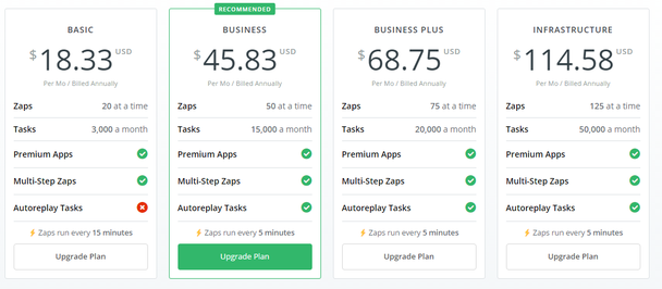 Zapier - Odd-Even Pricing Example