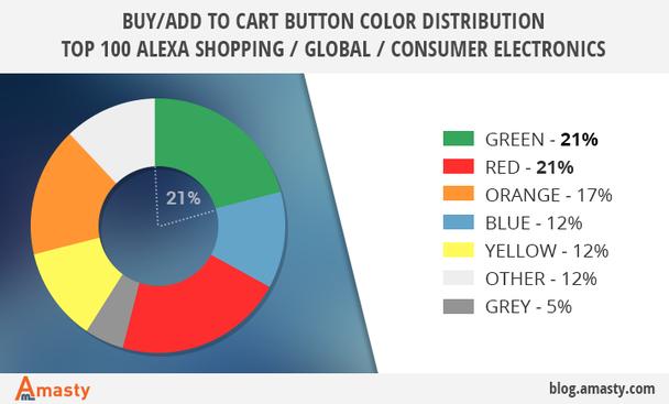 Где следует использовать зеленый цвет?