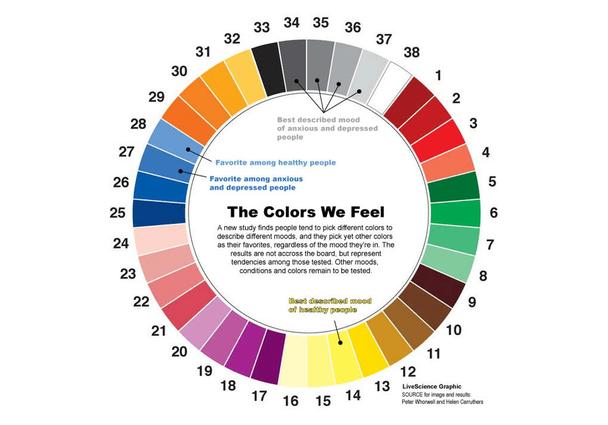 Иллюстрация к статье: 6 цветов, которые способны повысить ваши продажи
