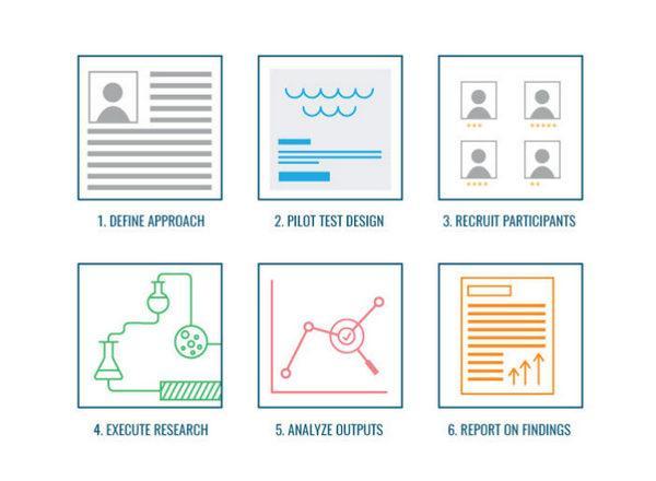 Этапы подготовки и проведения исследования