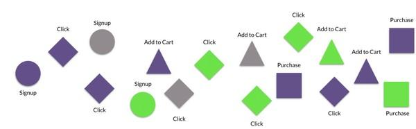 Пример потока событий: подписка, клик, добавление продукта в корзину, покупка