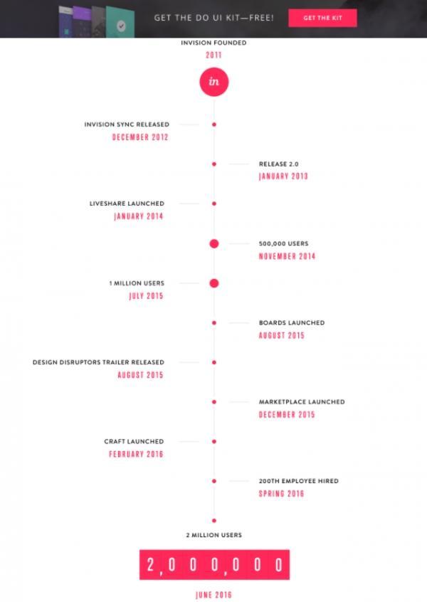 История InVision: 2 миллиона клиентов за 5 лет.