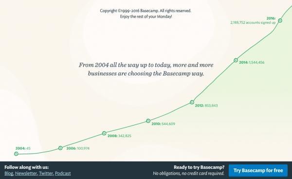 Количество пользователей Basecamp растет экспоненциально.