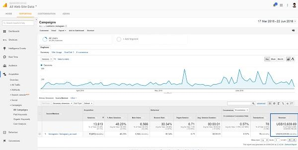 За 2 месяца количество их подписчиков увеличилось с 39 700 до 51 600 (примерно на 30%). За 4 месяца количество новых подписчиков в месяц составило около 5 000. Но как это повлияло на доход?