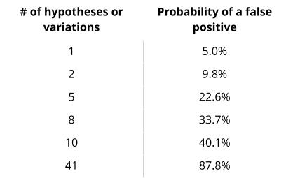 Вероятность ложноположительного результата при уровне значимости 0,05