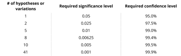 Уровни значимости и достоверности, необходимые для поддержания 5%-ной вероятности ложного положительного результата