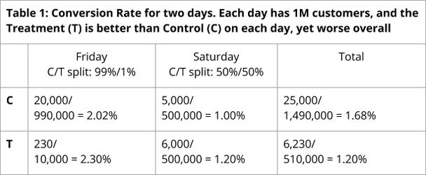 коэффициент конверсии за два дня