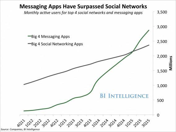 Мессенджеры обошли социальные сети по размеру аудитории