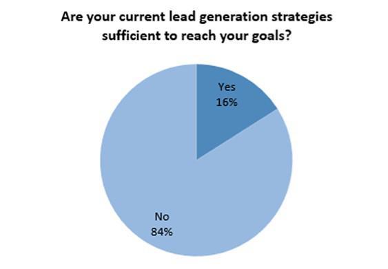 Ваша текущая стратегия лидогенерации позволяет добиваться поставленных целей?