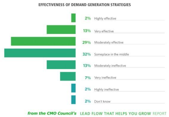 Эффективность стратегий генерации спроса