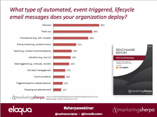 типы емейлов, которыми 75% маркетологов не пользовалось в 2012 году