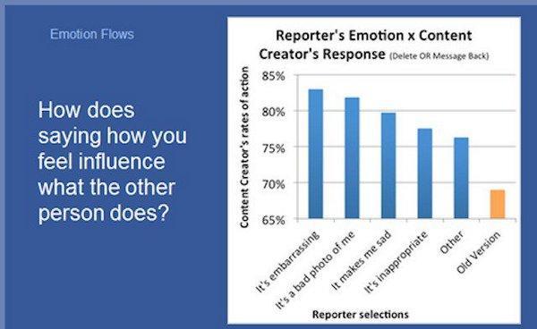 Вопрос: «Как сказать, что вы чувствуете влияние [плохих] поступков другого человека?»