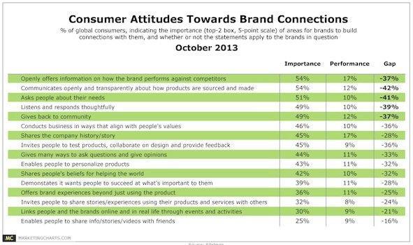 Отношение клиента к взаимосвязям с брендом