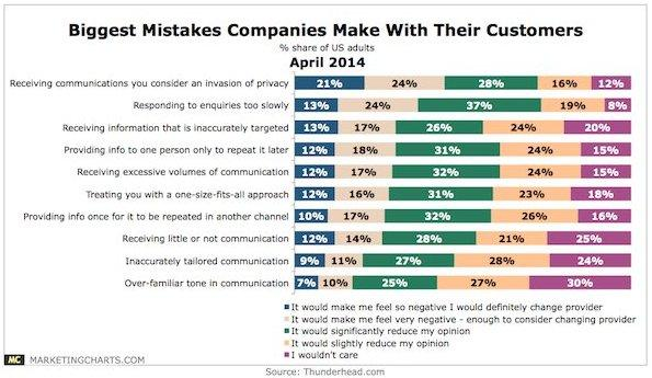 Таблица крупнейших ошибок, совершаемых компаниями в процессе взаимодействия с их клиентами