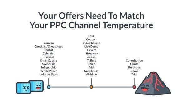 Ваш оффер должен соответствовать температуре вашего PPC-канала