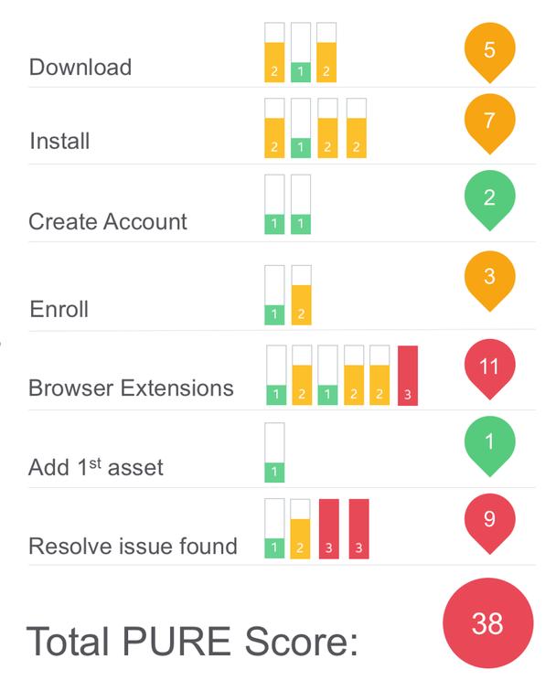 Задачи: загрузка, установка, создание аккаунта, регистрация, расширения браузера, добавление первого актива, решение проблемы (resolve issue found).