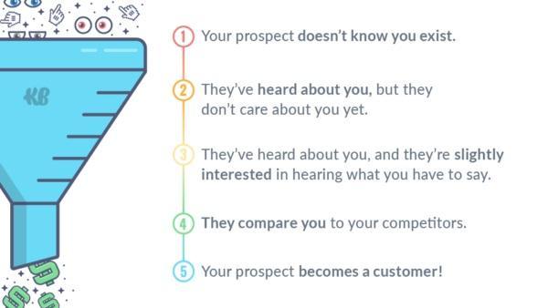 Учитывайте, на какой стадии воронки находятся ваши клиенты