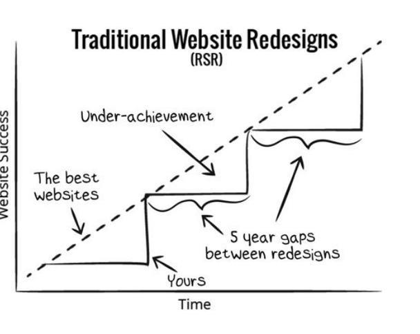 Традиционный подход к редизайну.
