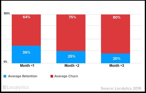 Синим — средний уровень удержания, красным — средний уровень оттока