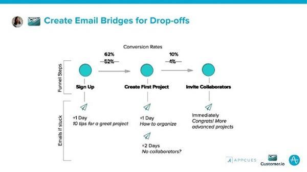 Создавайте email-мосты при падении активности