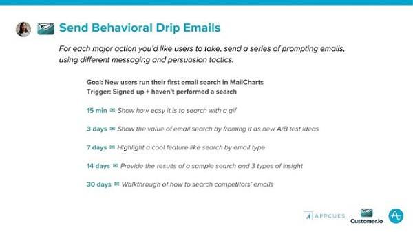 Создайте капельную email-рассылку
