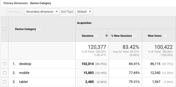 Пример аналитики по видам устройств из Google Analytics
