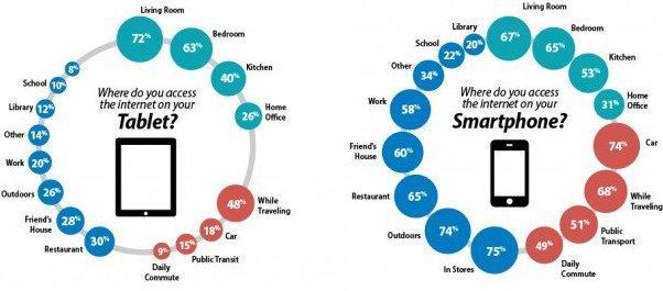 из каких местоположений и при каких обстоятельствах пользователи выходят в интернет с планшета (слева) и смартфона (справа)