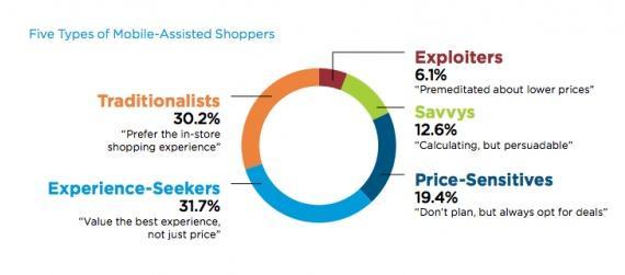 5 видов покупателей, использующих телефон «как мобильного шоппинг-ассистента»