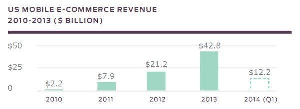 Прибыли в отрасли мобильной eCommerce в 2010-2013 гг. (млрд. долл.) в США