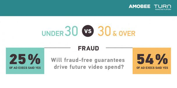 Приведет ли лучшая защита от мошенничества к увеличению бюджета на видео-рекламу?