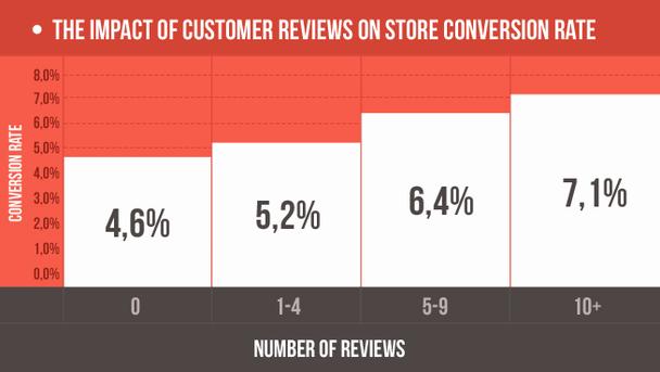 Влияние количества отзывов на коэффициент конверсии.