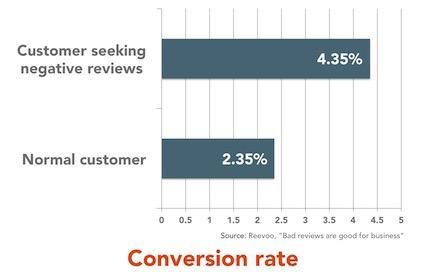 Первый рейтинг — пользователи, которые ищут негативные отзывы, второй - обычные пользователи.