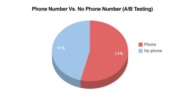 54% конверсии пришлось на те ресурсы, где присутствует номер телефона, а 46% — где номера нет.