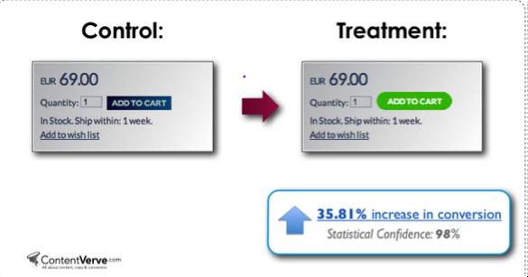 Изменение цвета кнопки с синего на зеленый позволило увеличить коэффициент конверсии на 35,81%.