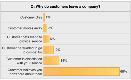 Почему клиент перестает пользоваться услугами компании?