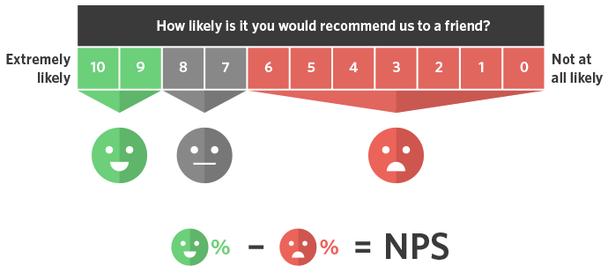 пример опроса с использованием индекса потребительской лояльности (Net Promoter Score)