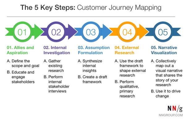 Эффективное проектирование включает пять ключевых шагов