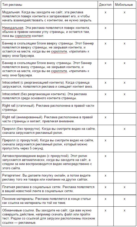 таблица содержит типы рекламы, задействованные в исследовании, и пояснительный текст, предложенный участникам