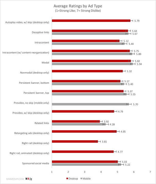 Средний рейтинг типов рекламы
