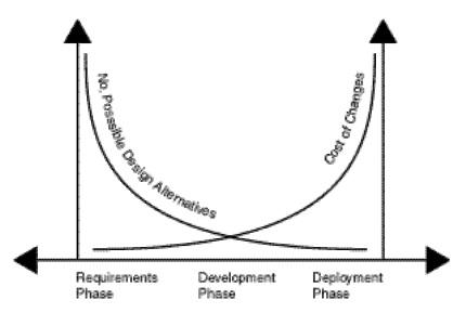 Количество возможных вариантов дизайна уменьшается по мере того, как растут затраты на внесение изменений.
