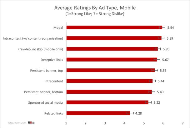 Самые ненавистные типы рекламы на мобильных